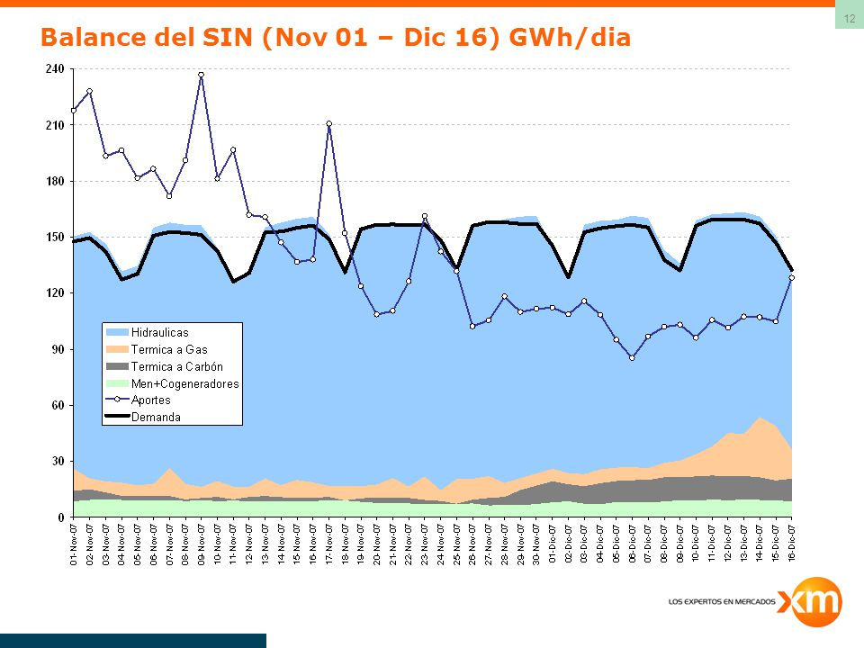 Balance del SIN (Nov 01 – Dic 16) GWh/dia