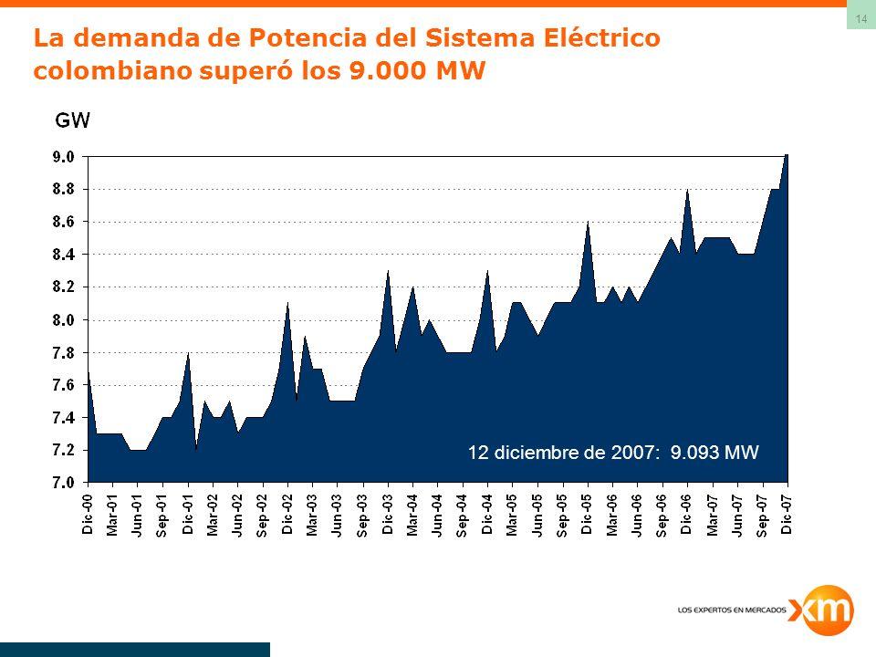La demanda de Potencia del Sistema Eléctrico colombiano superó los 9