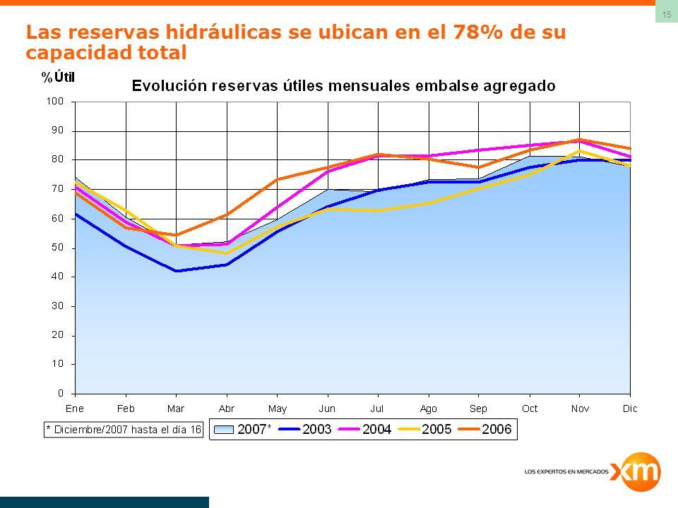 Las reservas hidráulicas se ubican en el 78% de su capacidad total