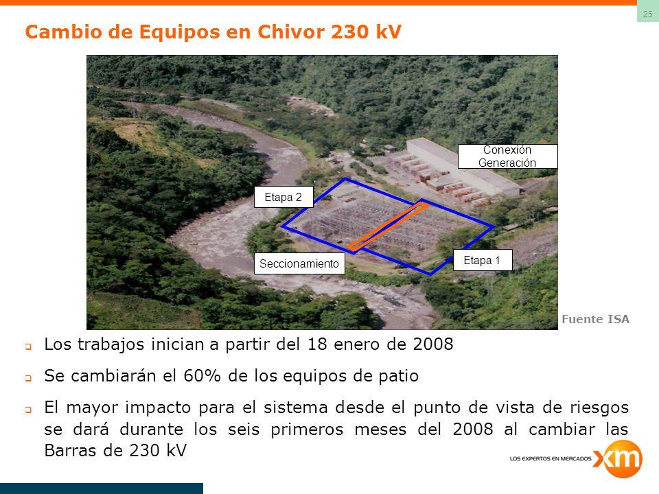 Cambio de Equipos en Chivor 230 kV