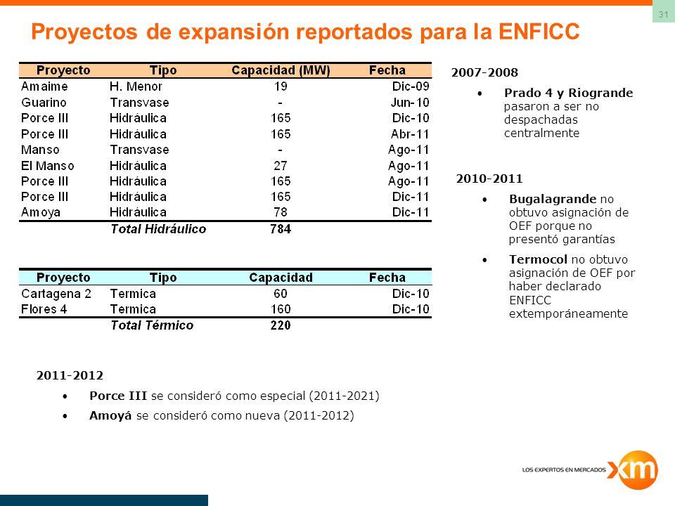 Proyectos de expansión reportados para la ENFICC