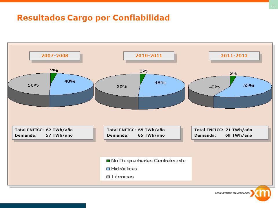 Resultados Cargo por Confiabilidad