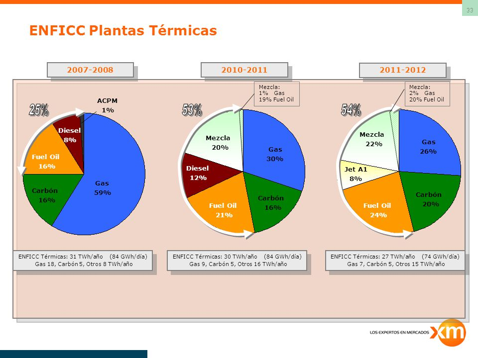 ENFICC Plantas Térmicas