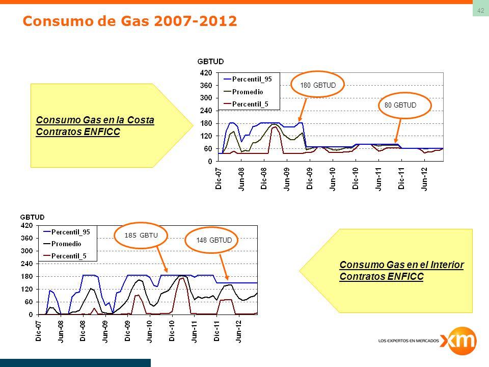 Consumo de Gas 2007-2012 Consumo Gas en la Costa Contratos ENFICC