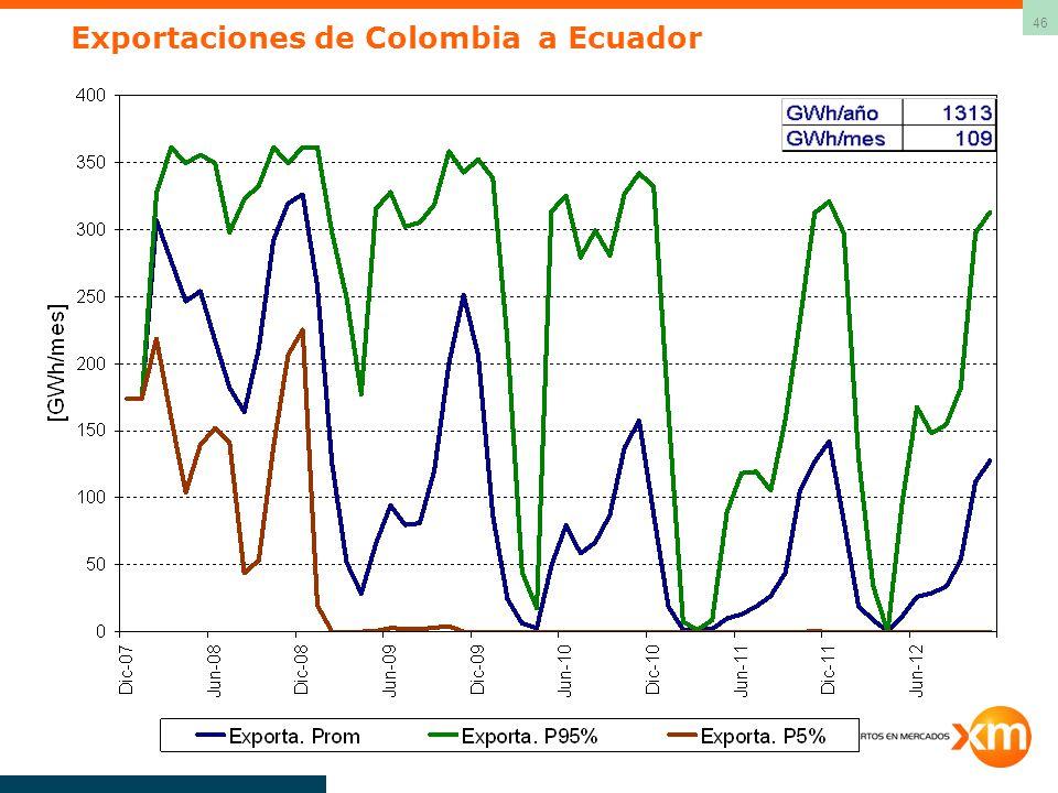 Exportaciones de Colombia a Ecuador