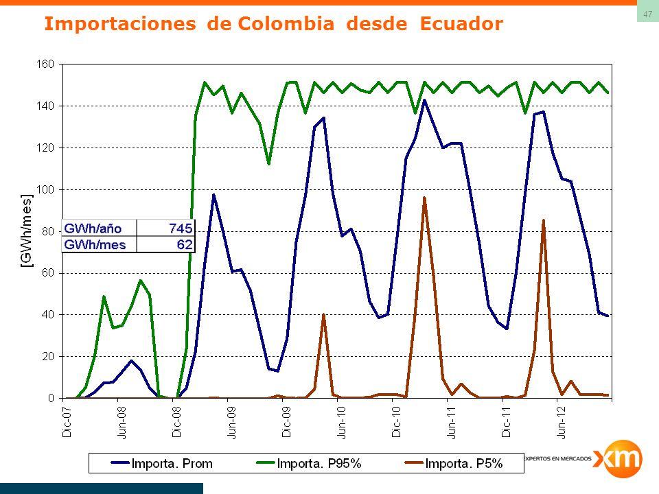 Importaciones de Colombia desde Ecuador
