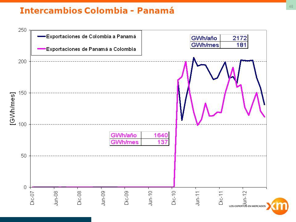 Intercambios Colombia - Panamá