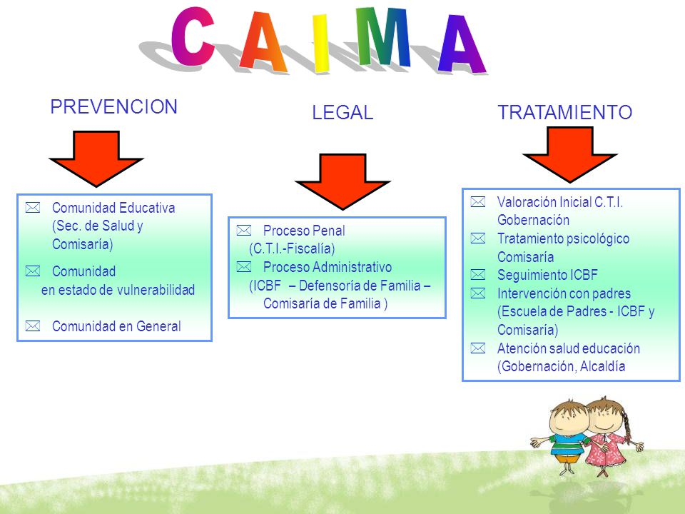 C A I M A PREVENCION LEGAL TRATAMIENTO