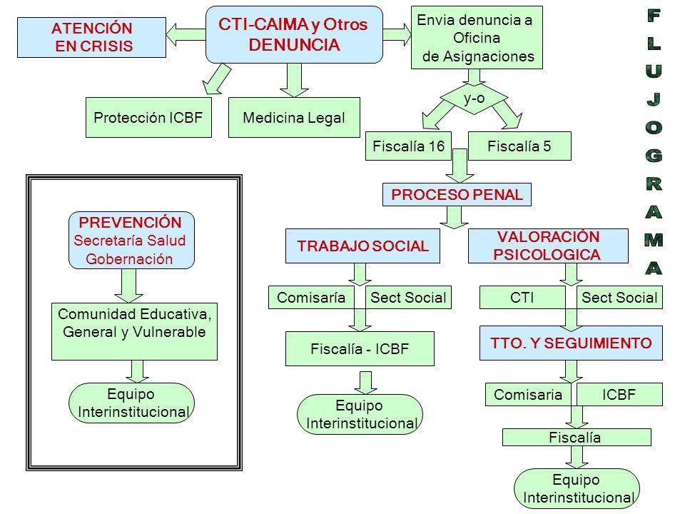 FLUJOGRAMA CTI-CAIMA y Otros DENUNCIA Envia denuncia a Oficina