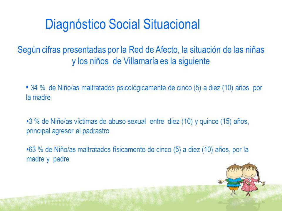 Diagnóstico Social Situacional