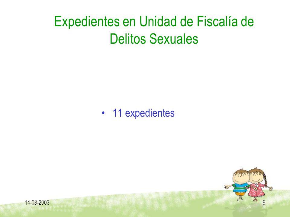 Expedientes en Unidad de Fiscalía de Delitos Sexuales