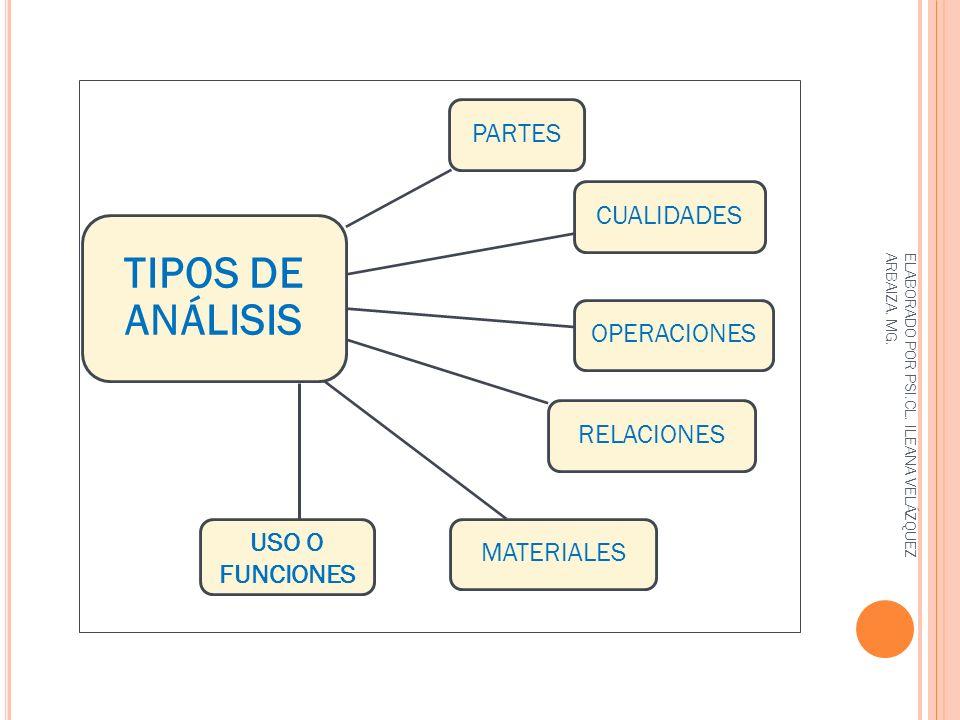 TIPOS DE ANÁLISIS PARTES CUALIDADES OPERACIONES RELACIONES MATERIALES