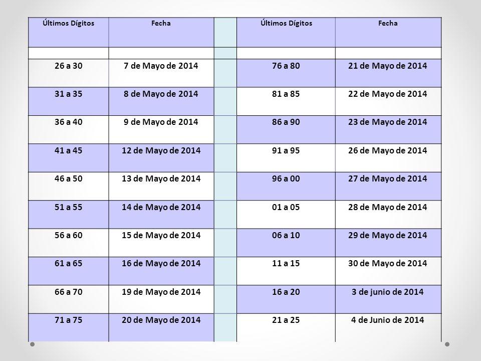 Últimos Dígitos Fecha. 26 a 30. 7 de Mayo de 2014. 76 a 80. 21 de Mayo de 2014. 31 a 35. 8 de Mayo de 2014.