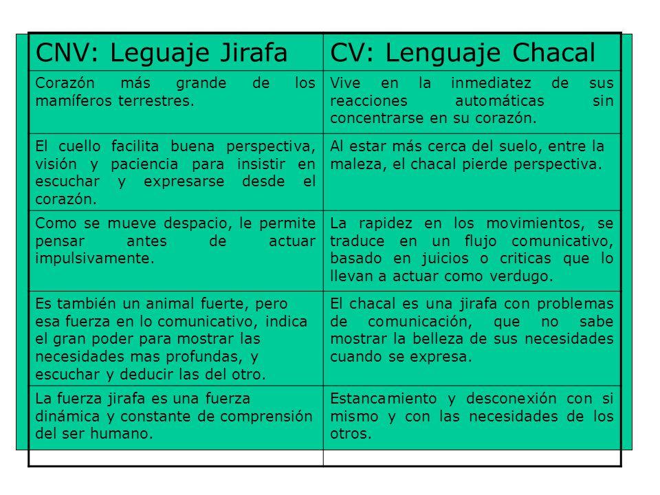 CNV: Leguaje Jirafa CV: Lenguaje Chacal