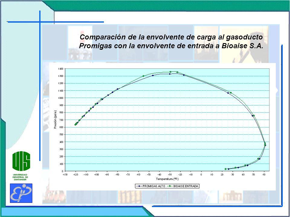 Comparación de la envolvente de carga al gasoducto Promigas con la envolvente de entrada a Bioaise S.A.