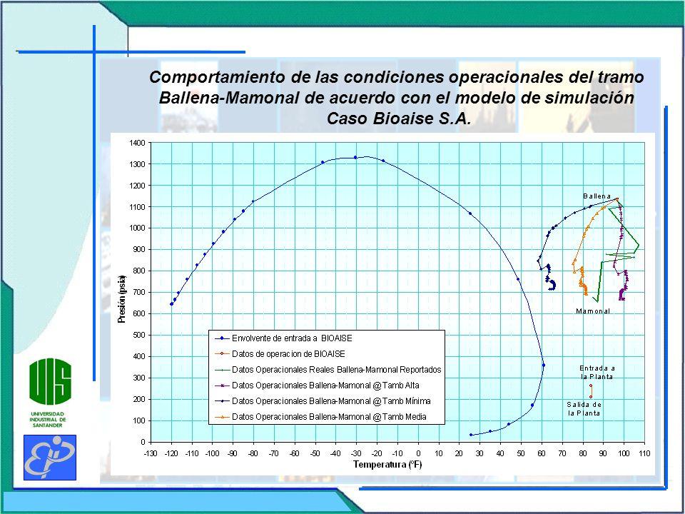 Comportamiento de las condiciones operacionales del tramo Ballena-Mamonal de acuerdo con el modelo de simulación
