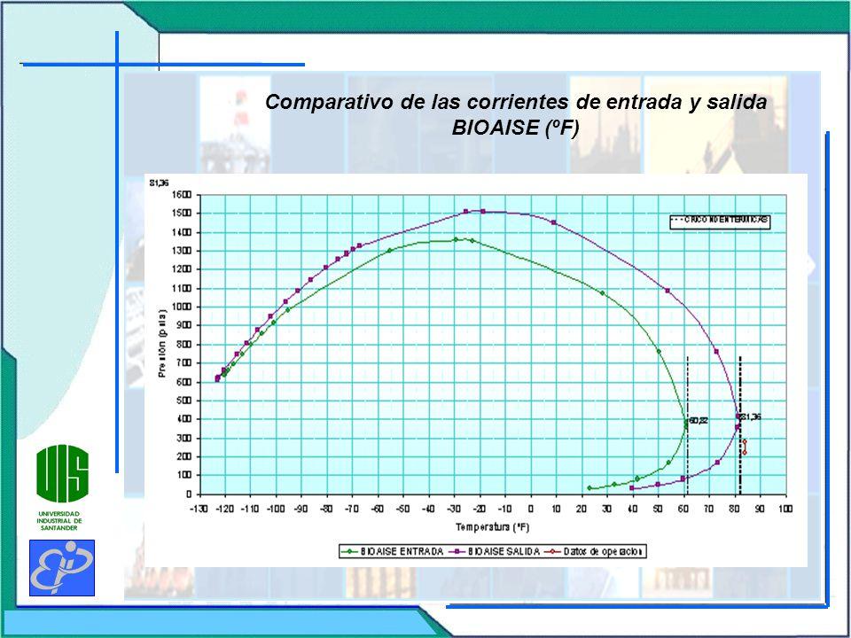 Comparativo de las corrientes de entrada y salida BIOAISE (ºF)
