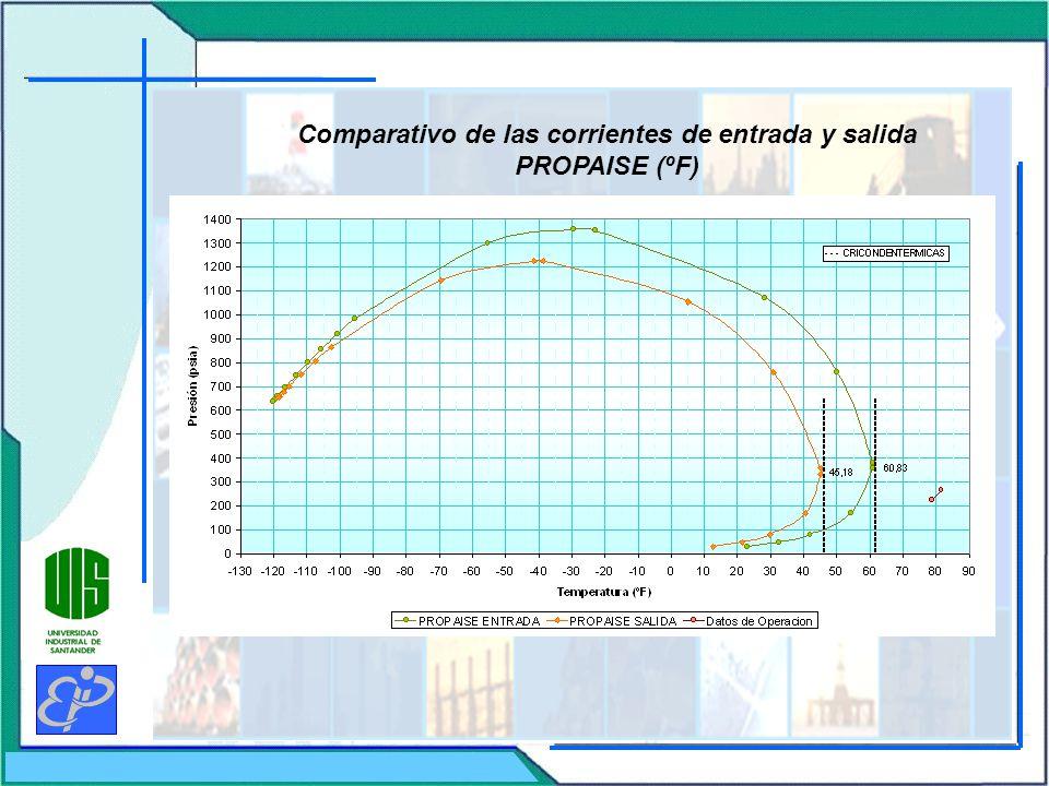 Comparativo de las corrientes de entrada y salida PROPAISE (ºF)