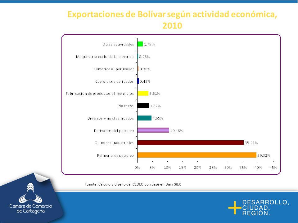 Exportaciones de Bolívar según actividad económica, 2010