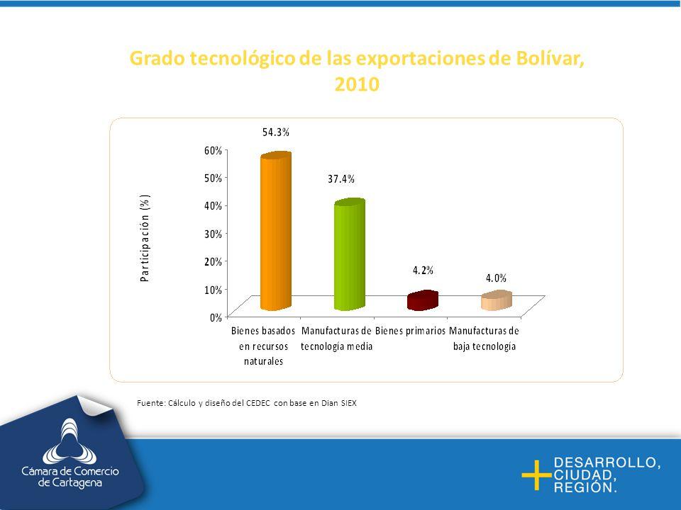 Grado tecnológico de las exportaciones de Bolívar, 2010
