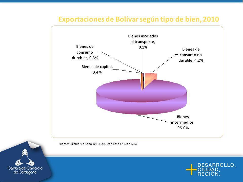 Exportaciones de Bolívar según tipo de bien, 2010