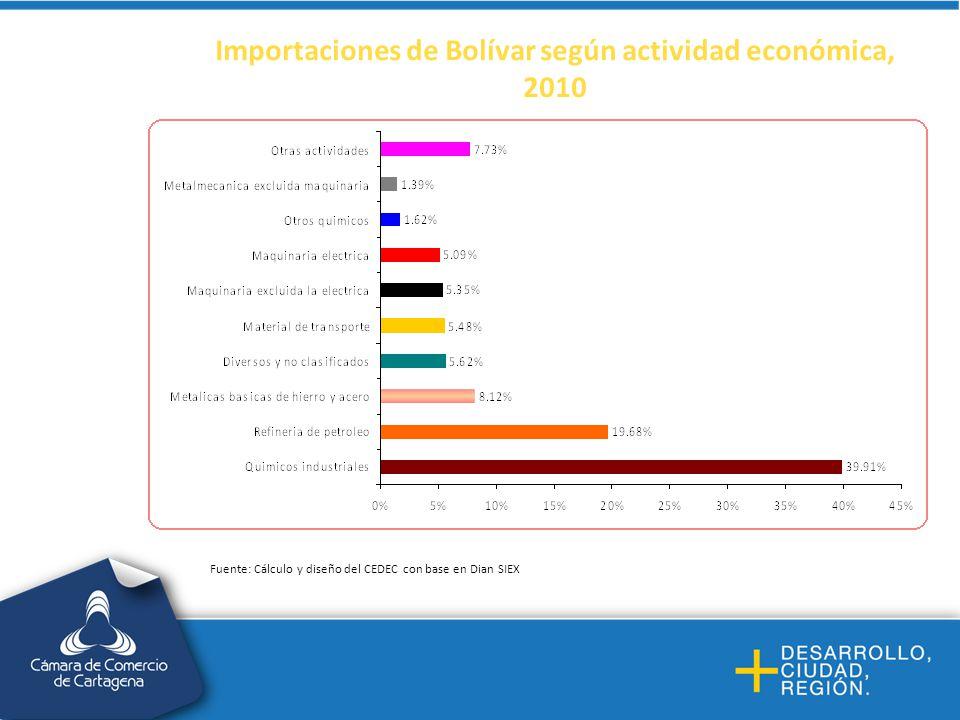 Importaciones de Bolívar según actividad económica, 2010