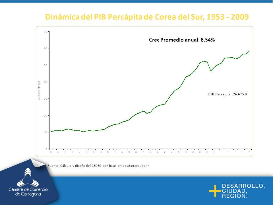 Dinámica del PIB Percápita de Corea del Sur, 1953 - 2009
