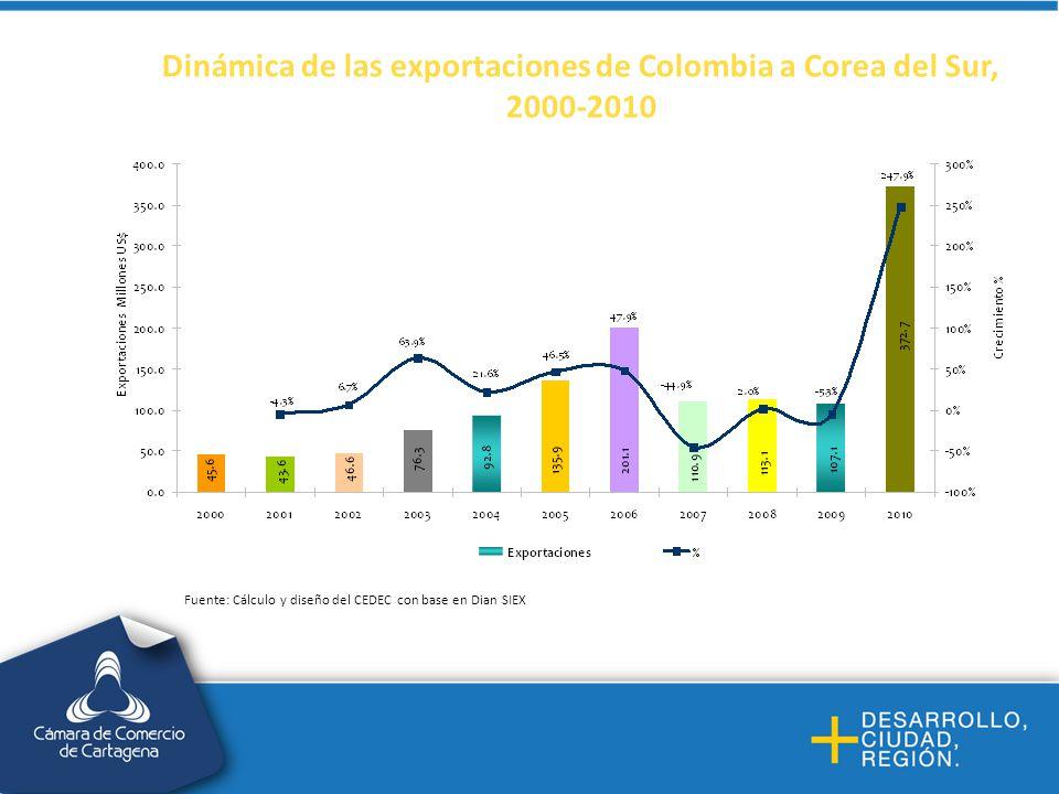 Dinámica de las exportaciones de Colombia a Corea del Sur, 2000-2010