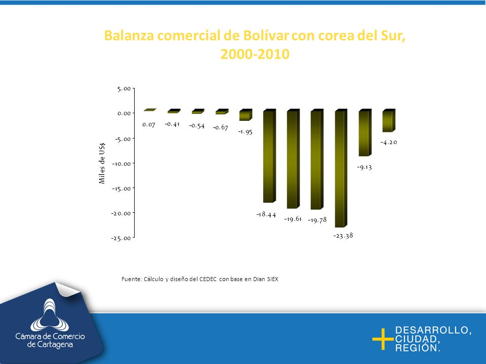 Balanza comercial de Bolívar con corea del Sur,