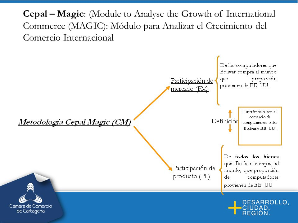 Cepal – Magic: (Module to Analyse the Growth of International Commerce (MAGIC): Módulo para Analizar el Crecimiento del Comercio Internacional