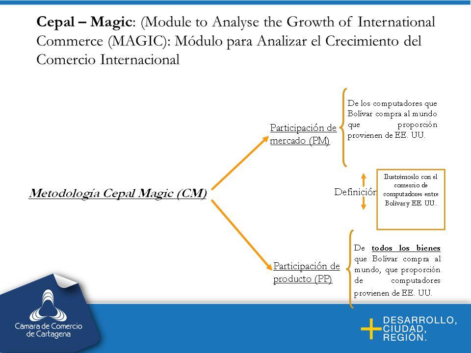 Cepal – Magic: (Module to Analyse the Growth of International Commerce (MAGIC): Módulo para Analizar el Crecimiento del Comercio Internacional