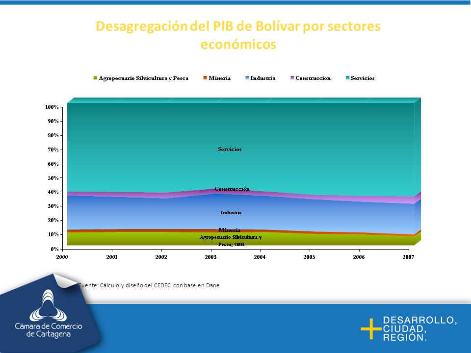 Desagregación del PIB de Bolívar por sectores económicos