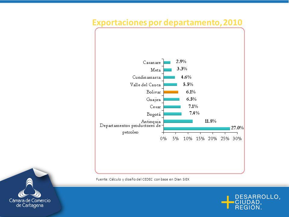 Exportaciones por departamento, 2010