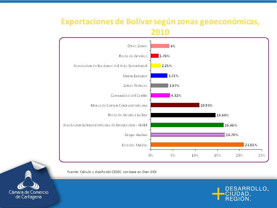 Exportaciones de Bolívar según zonas geoeconómicas, 2010