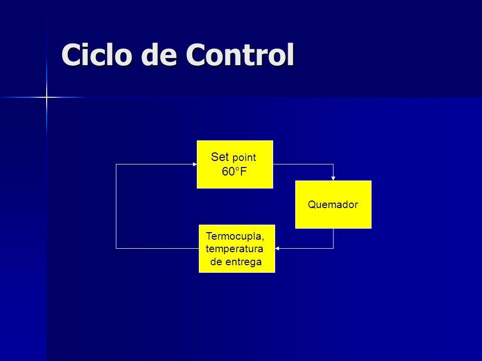 Ciclo de Control Set point 60°F Quemador Termocupla, temperatura