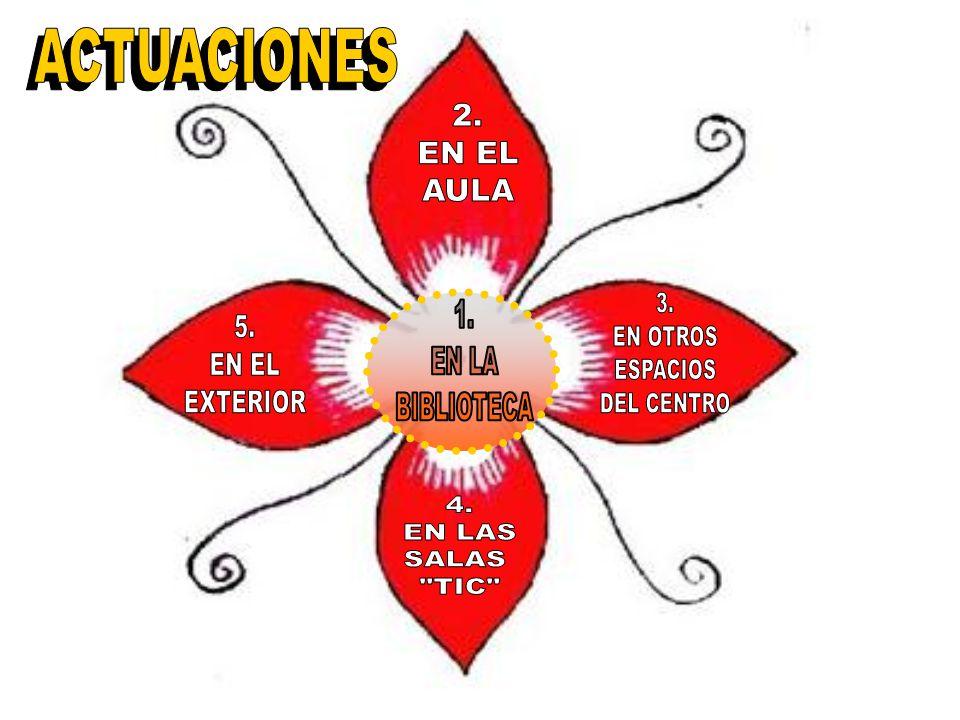 ACTUACIONES ACTUACIONES. 2. EN EL. AULA. 3. EN OTROS. ESPACIOS. DEL CENTRO. 1. EN LA. BIBLIOTECA.