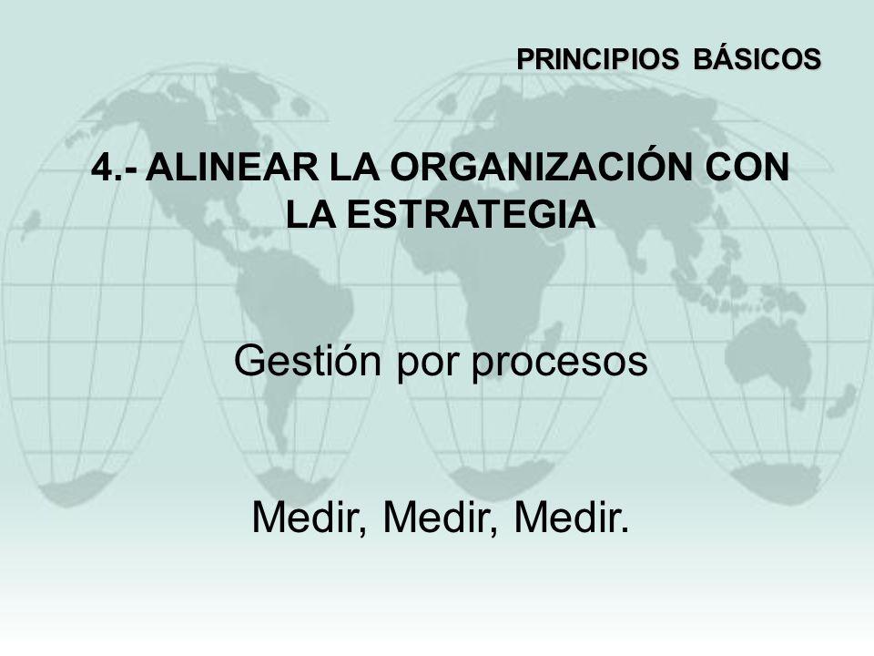 4.- ALINEAR LA ORGANIZACIÓN CON LA ESTRATEGIA