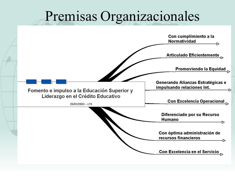 PREMISAS ORGANIZACIONALES