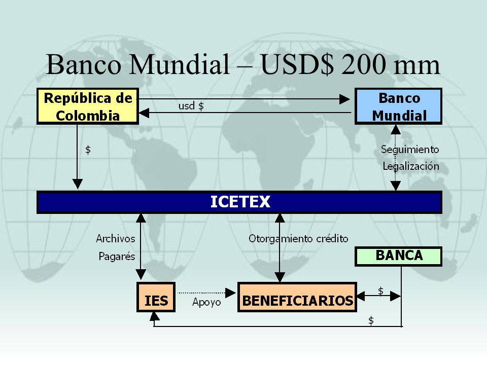 Banco Mundial – USD$ 200 mm