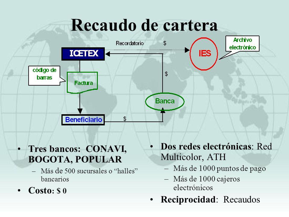 Recaudo de cartera Dos redes electrónicas: Red Multicolor, ATH