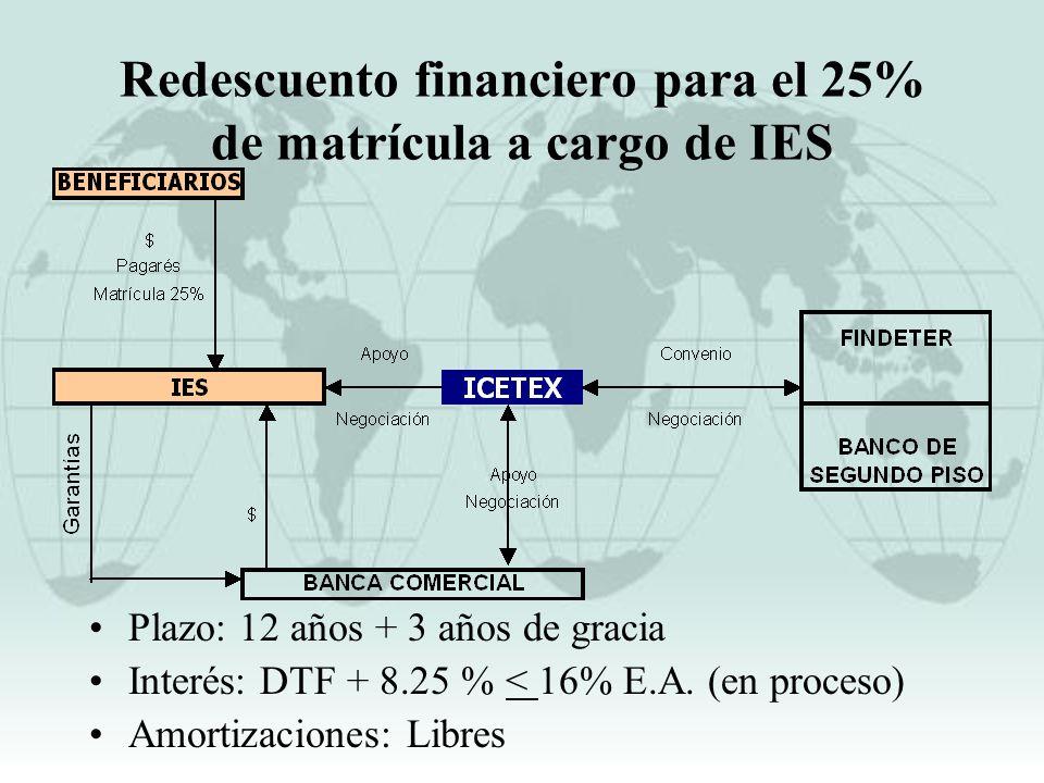 Redescuento financiero para el 25% de matrícula a cargo de IES