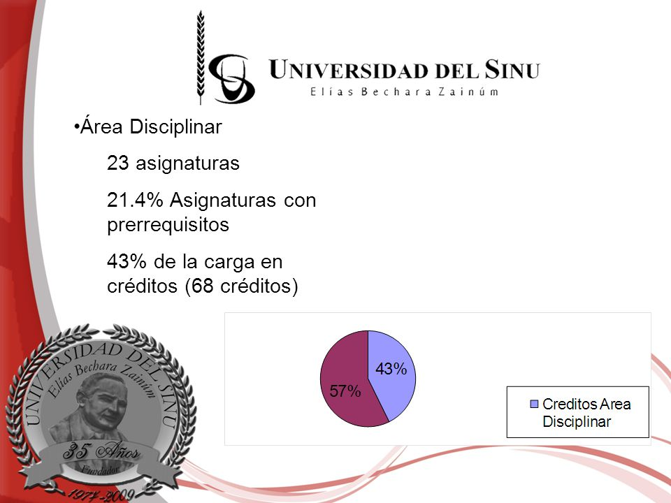 Área Disciplinar 23 asignaturas. 21.4% Asignaturas con prerrequisitos.