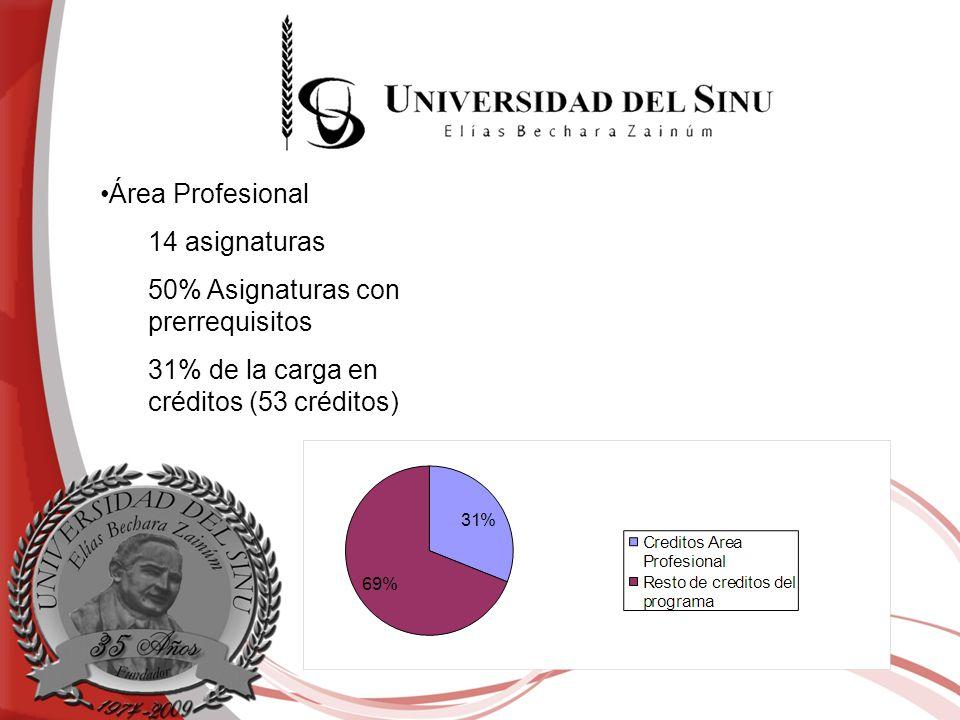 Área Profesional 14 asignaturas. 50% Asignaturas con prerrequisitos.