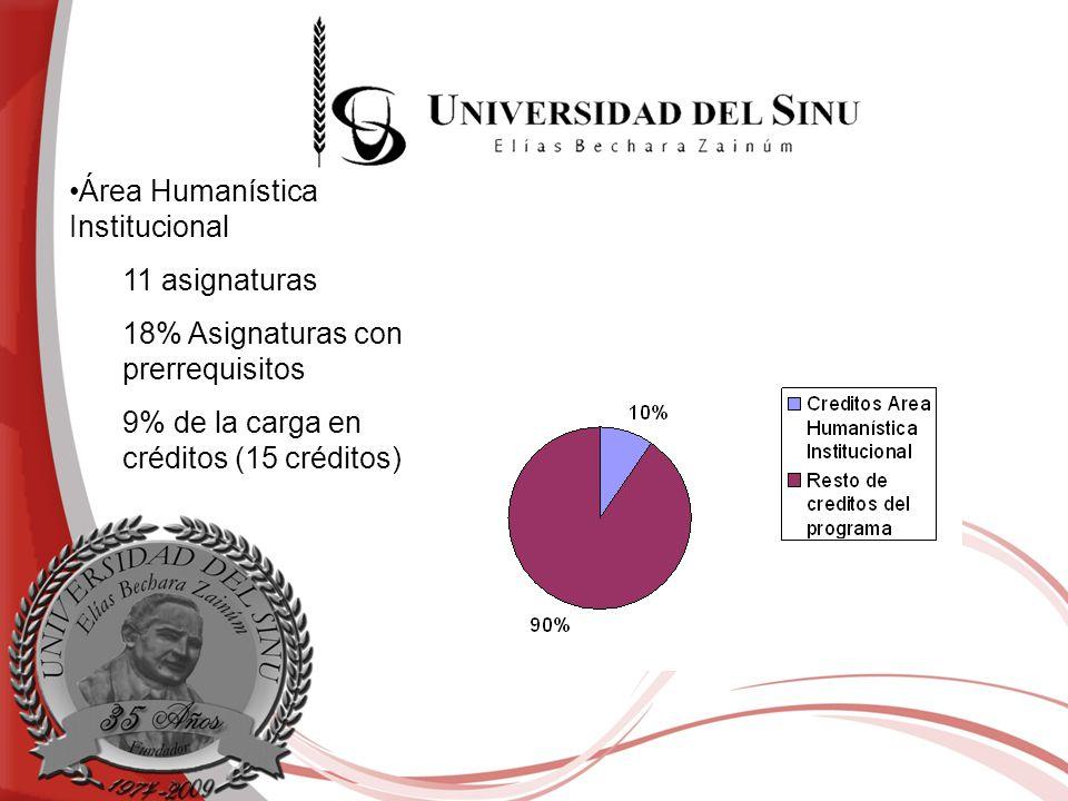 Área Humanística Institucional 11 asignaturas