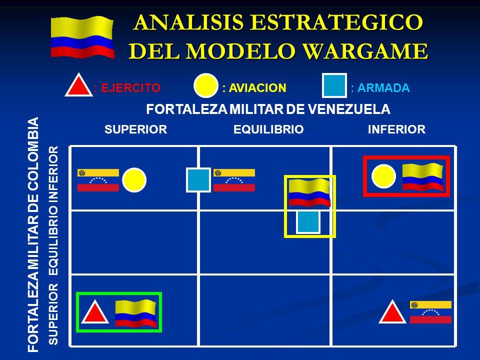 ANALISIS ESTRATEGICO DEL MODELO WARGAME