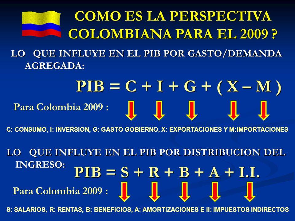 PIB = C + I + G + ( X – M ) PIB = S + R + B + A + I.I.