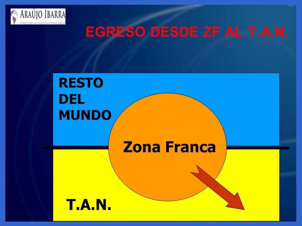 EGRESO DESDE ZF AL T.A.N. RESTO DEL MUNDO Zona Franca T.A.N.