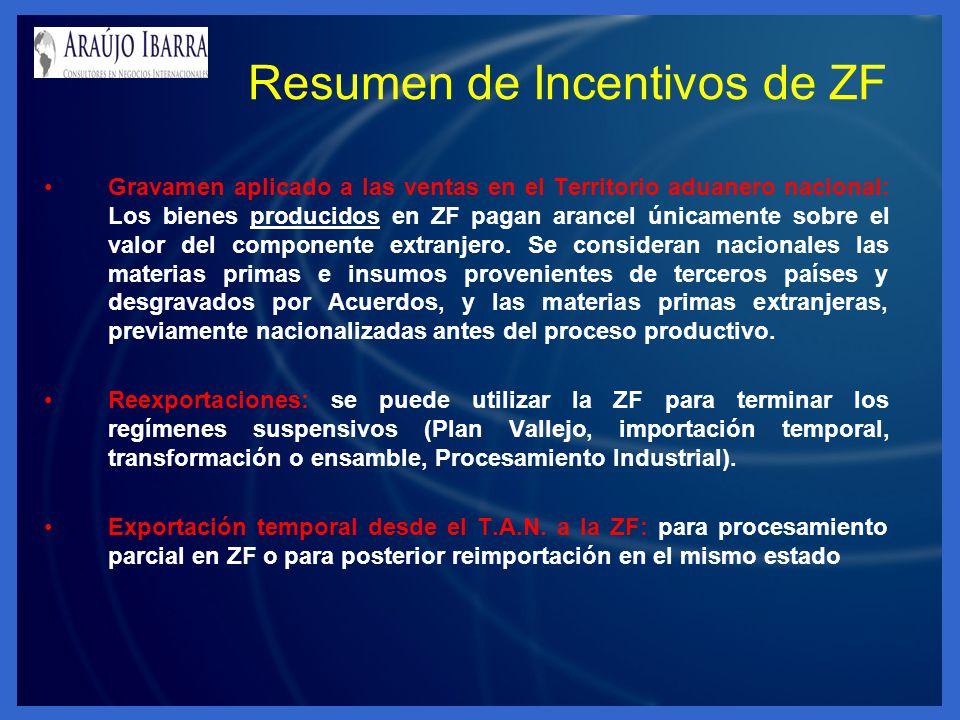 Resumen de Incentivos de ZF
