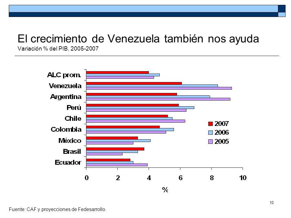 El crecimiento de Venezuela también nos ayuda Variación % del PIB, 2005-2007