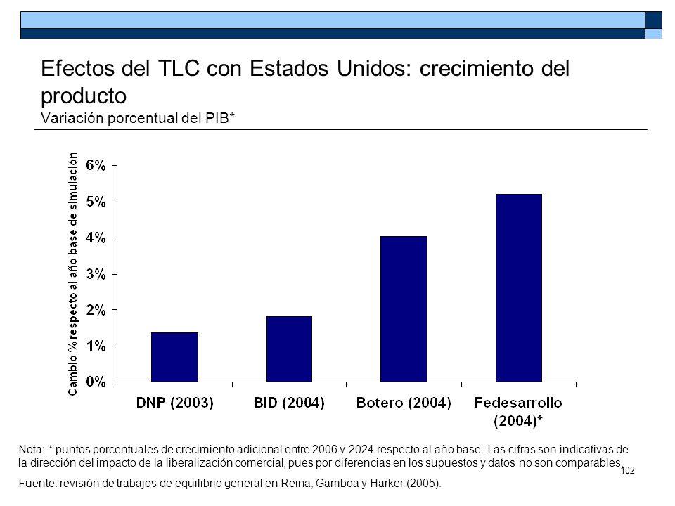 Efectos del TLC con Estados Unidos: crecimiento del producto Variación porcentual del PIB*